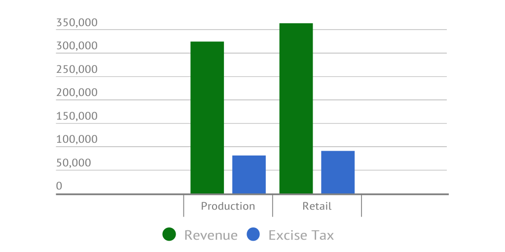 Images of revenue