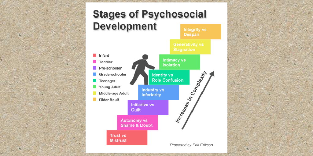 Stages Of Psychosocial Development By Kwingstad347 Infogram