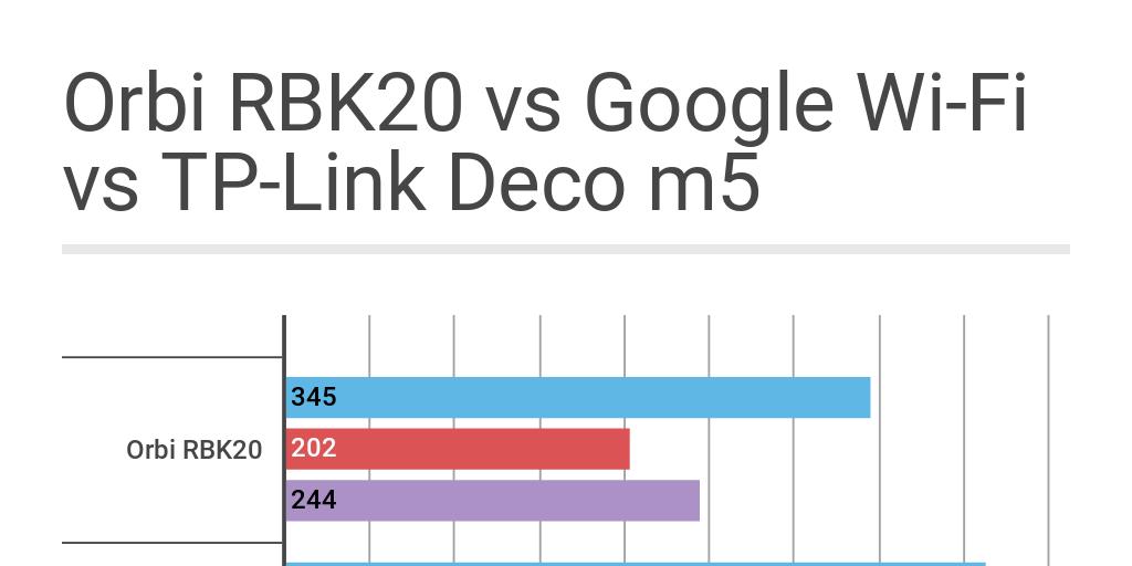 Orbi RBK20 vs Google Wi-Fi vs TP-Link Deco m5 by zongo