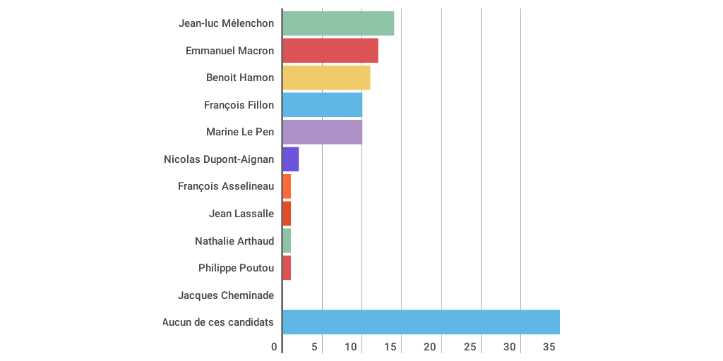 quel candidat est le plus cr u00e9dible sur le th u00e8me de l energie   by ritchy infogram energie cottbus energies journal