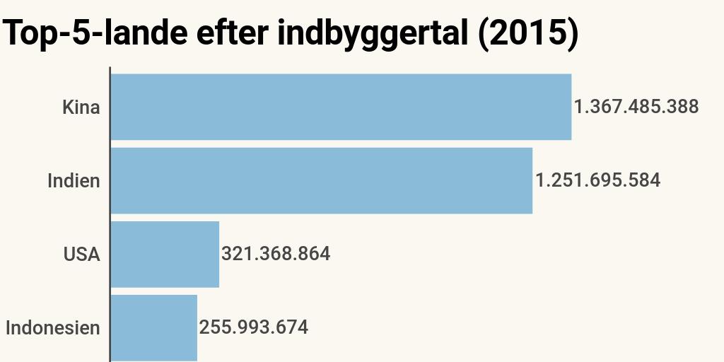 kina indbyggertal 2015
