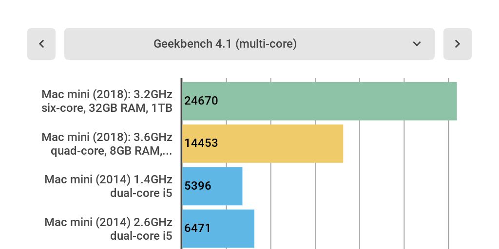 Mac mini 2018 benchmarks by Ashleigh Allsopp - Infogram