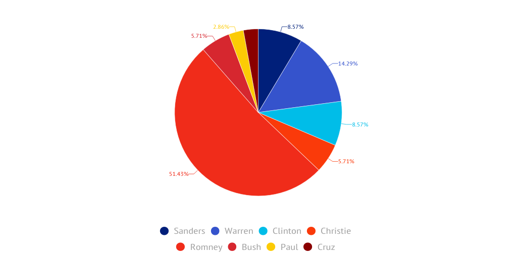 POLL RESULTS: Who Won the Debate? by Roland Martial