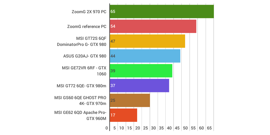 ZoomG MSI GE72VR 6RF Apache Pro AC: Syndicate by mike terry - Infogram