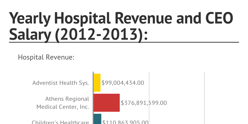 yearly hospital revenue and ceo salary 2012 2013 by