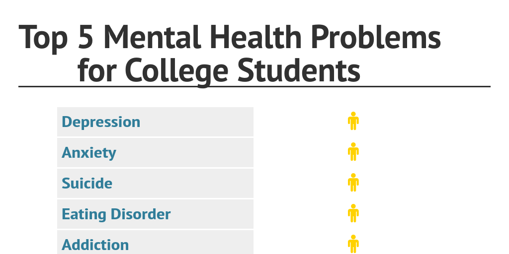 Mental Health Problems For College >> Top 5 Mental Health Problems For College Students By
