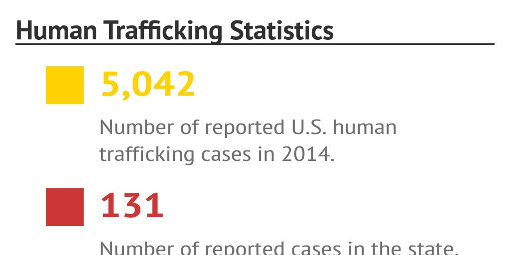 Human Trafficking Statistics by ariellebreen - Infogram