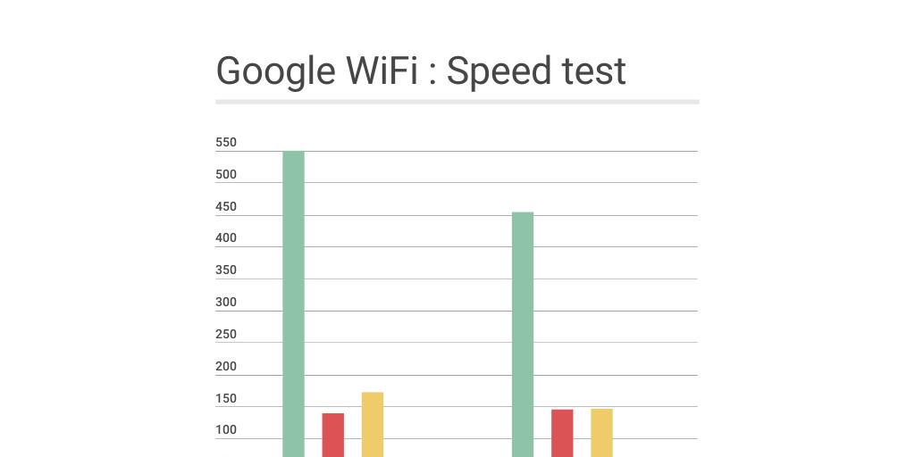 Google Wifi Speed Test By Zongo Infogram