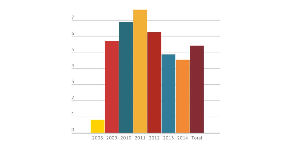 Verlander S Curve Over Time By Eno Sarris Infogram