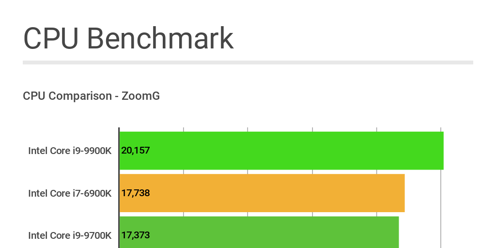 Copy: Copy: Copy: ZoomG CPU Benchmark by mike terry - Infogram
