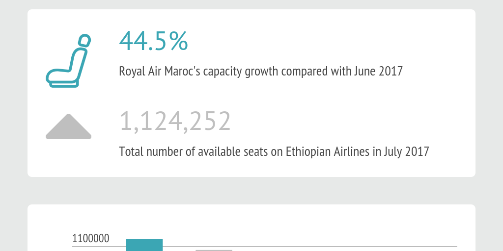 Africa's aviation industry by numbers - the latest trends