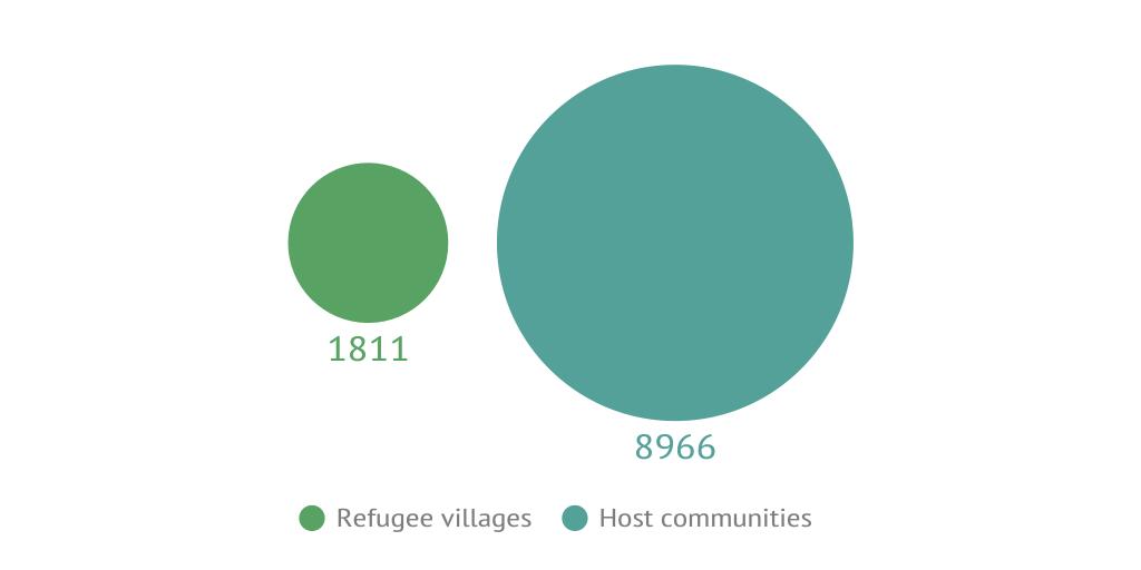 Refugee - Refugee