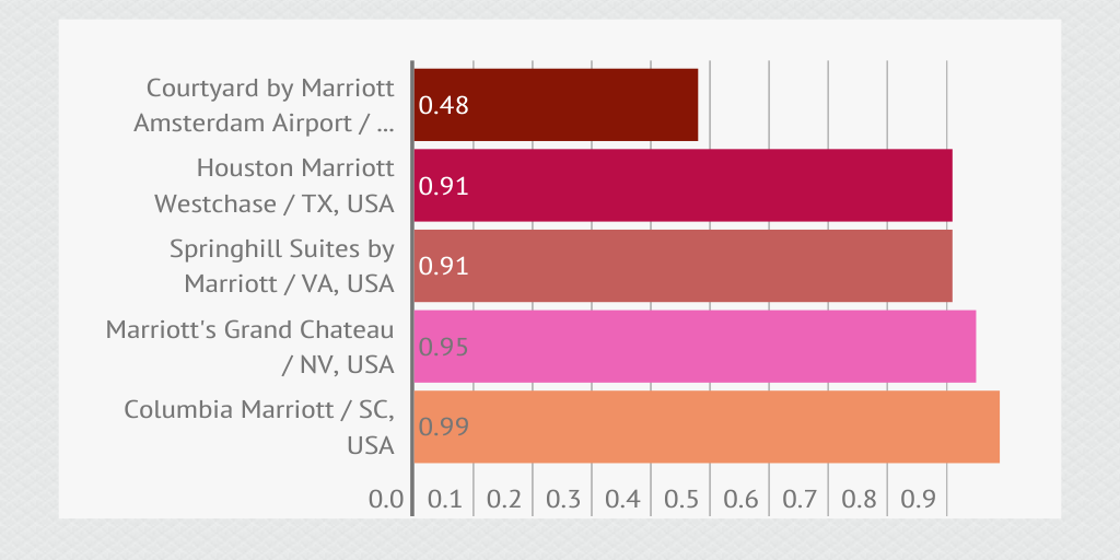 Marriott hotels: Top5 slowest WiFi networks by lina1410 ...