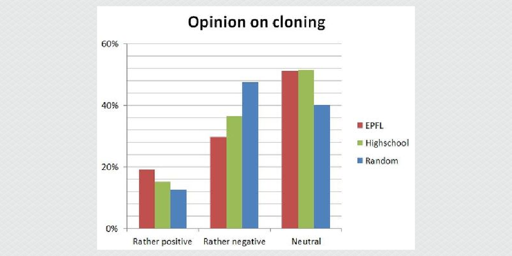 the controversy surrounding the issue of cloning in todays world Cloning and stem cell research are two different procedures all together they have a common link, however, and this is use of a laboratory technique called nuclear transfer.