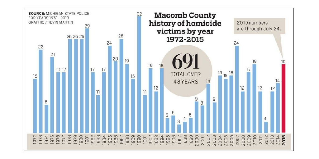 history of Homicide by Kevin Martin - Infogram