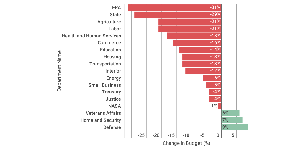 damaging proposed budget cuts - 591×446