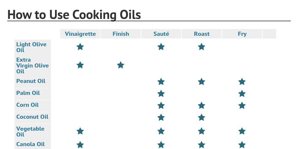 how to use cooking oils by rochelle bilow   infogram