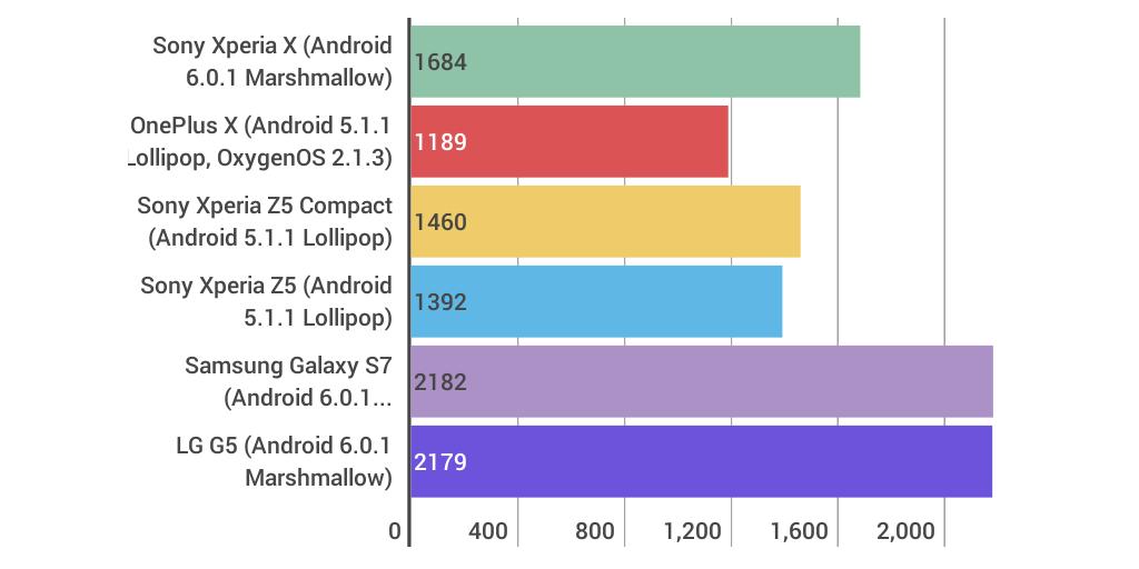 Sony Xperia X Recenzja Android Com Pl By Łukasz Pająk