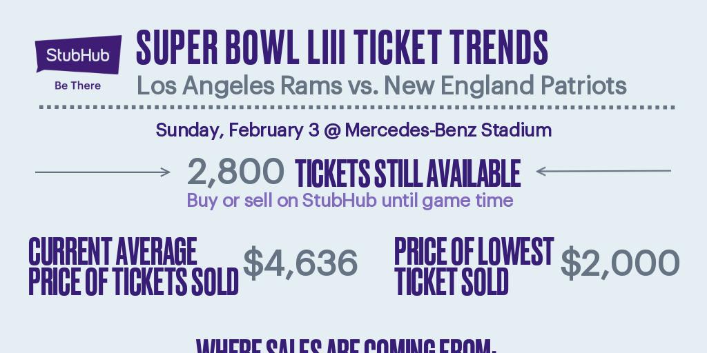 image relating to Stubhub Printable Tickets titled Tremendous Bowl Improve 1-29-19 via StubHub - Infogram