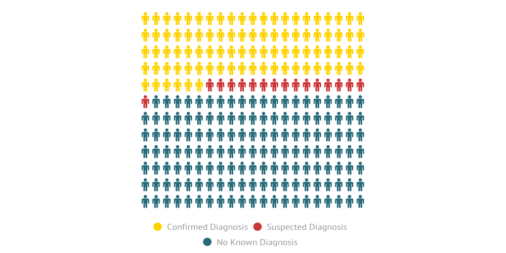 S 90 3 >> Distribution of mental health disorders across mass shooters by Lauren Cook - Infogram
