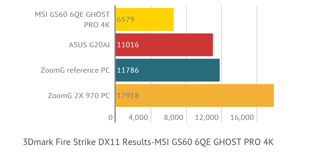 ZoomG MSI GS60 6QE GHOST PRO 4K 3DMARK by mike terry - Infogram