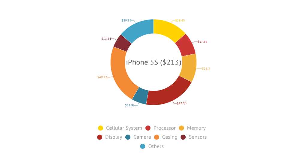 What Costs What Inside an iPhone by Ben Rooney - Infogram