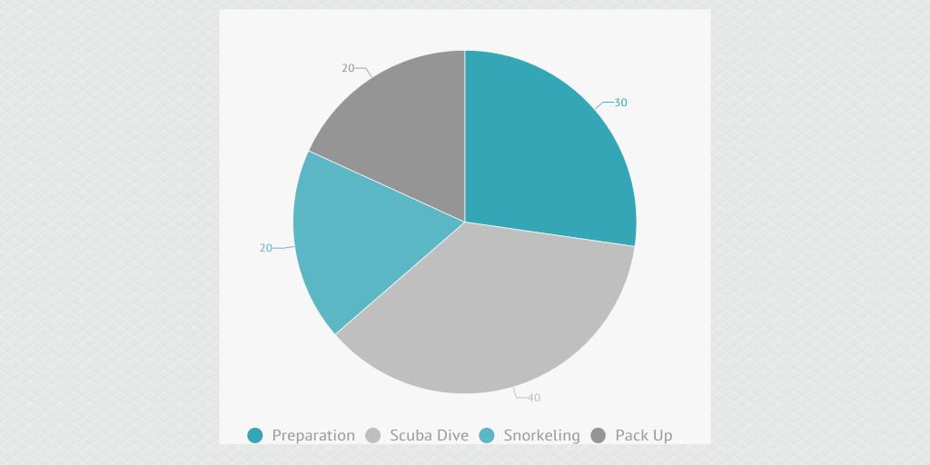 Marine Biology Analysis Results by Dale Wakeham - Infogram