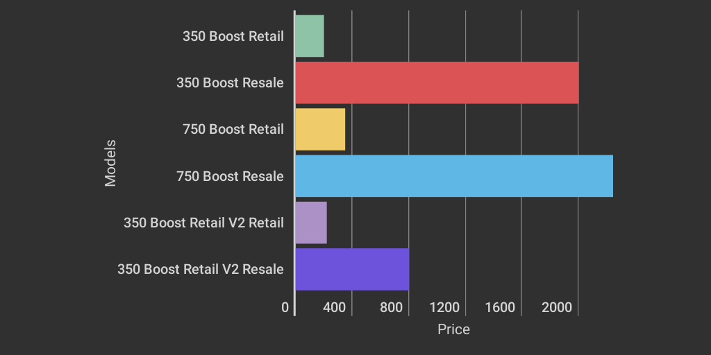 new arrival 2298a 3edb5 Yeezy Boost Retail Price V.S Yeezy Boost Resale Price by ...