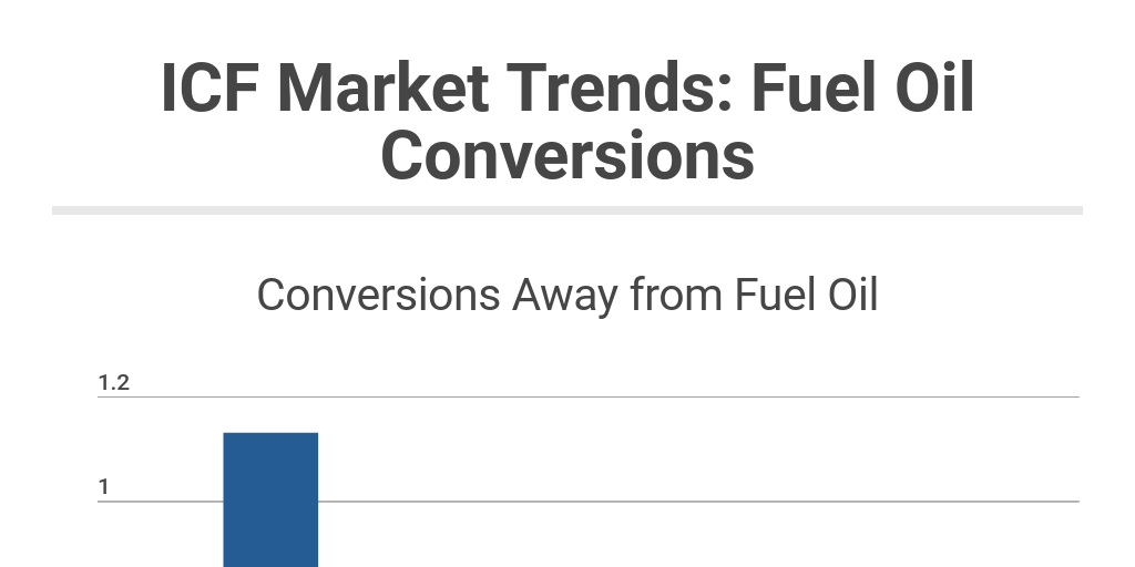 Icf Market Trends Fuel Oil Conversions By Dillan Kanya Infogram