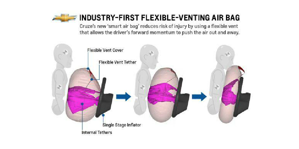 Physics behind AirBags by Jessica Trawick  Infogram