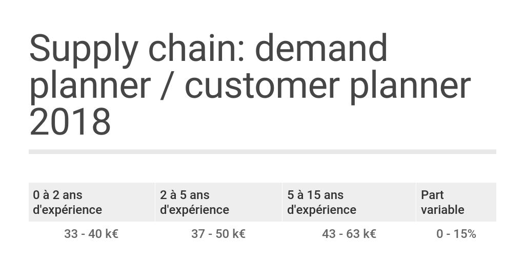Supply chain: demand planner / customer planner 2018 by