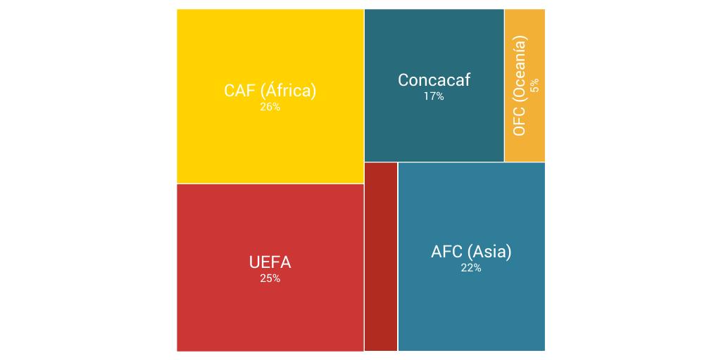 Representación de las Confederaciones FIFA by FUTBOL SITES LLC - Infogram