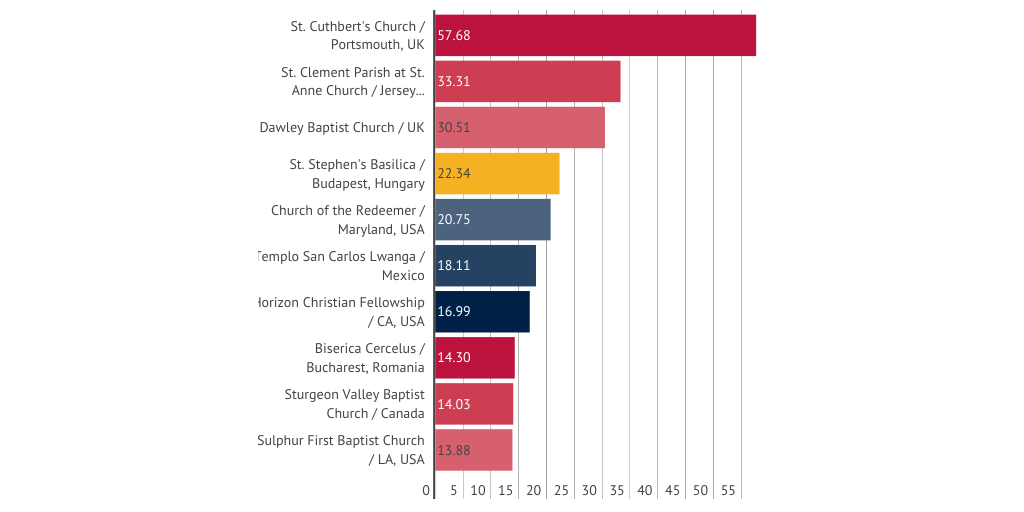 Top 10 best WiFi churches worldwide by lina1410 - Infogram