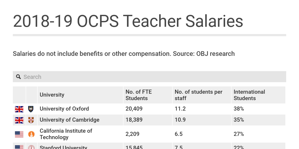 2018-19 OCPS Teacher Salaries by Ryan Lynch - Infogram