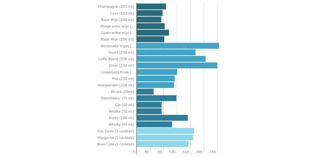 Hoeveel calorieën in uw drankje? by De Standaard Online ...