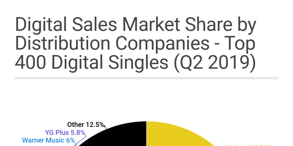 Copy: Digital Sales Market Share by Distribution Companies