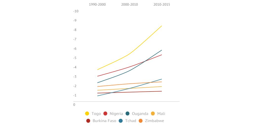 Évolution de la superficie forestière (en %) by jeune ...