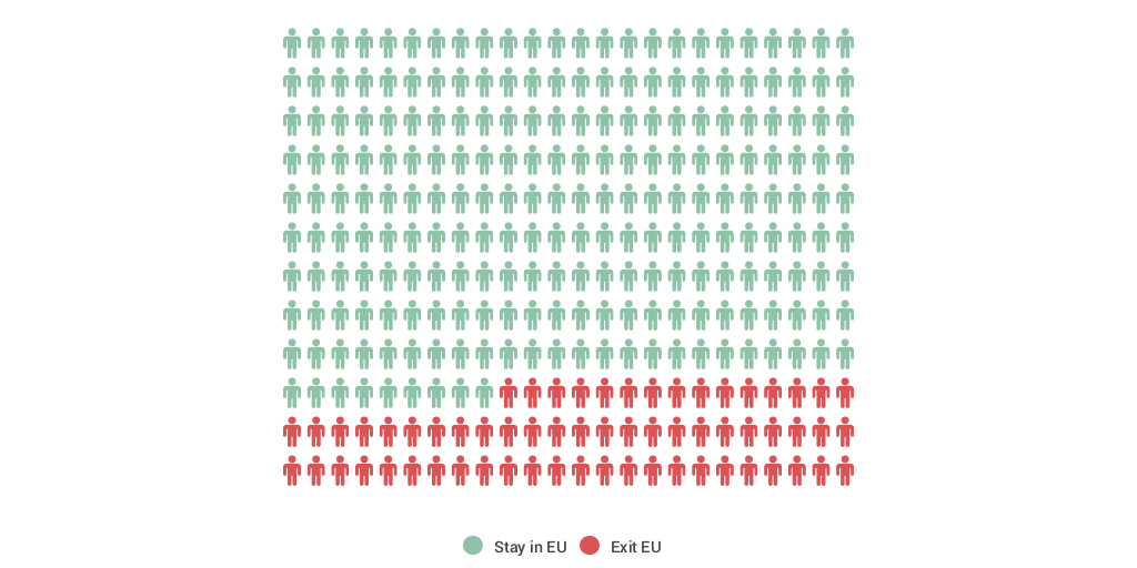 Vote >> Irish Vote In Brexit by Ignite Research - Infogram
