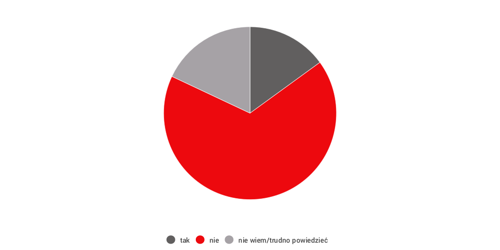 S 90 3 >> Untitled infographic by Newsweek Polska - Infogram