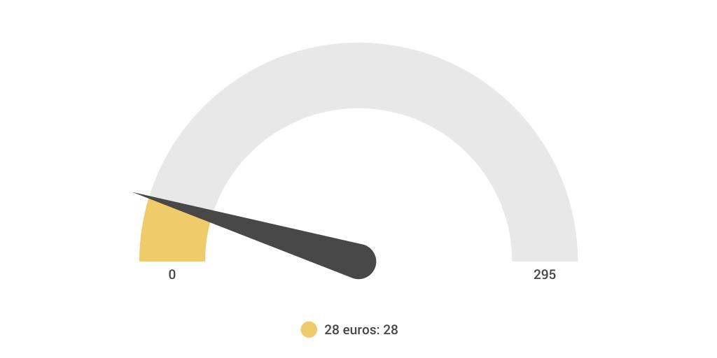 le co t d 39 une voiture par mois 295 euros by alosya infogram. Black Bedroom Furniture Sets. Home Design Ideas