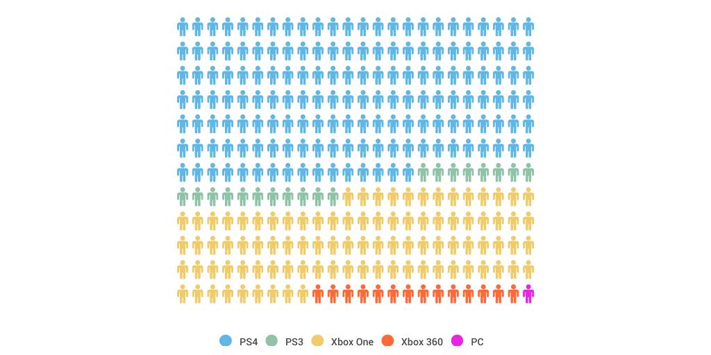 2015 Console Game Sale Comparisons by William Cooper ...