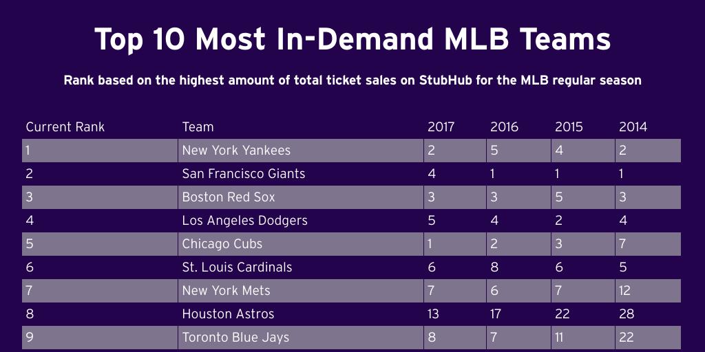 MLB PREVIEW TEAM RANKS by StubHub - Infogram