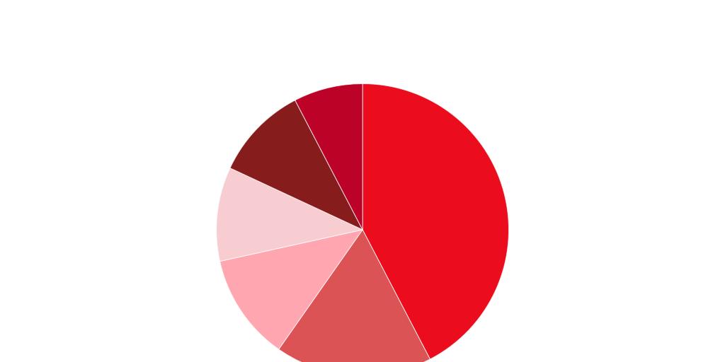 Cyberbullying Pie Chart By Alyssa Naigan Infogram
