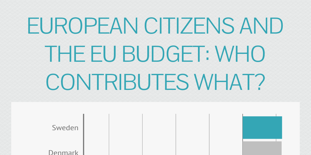 Budget >> European citizens and the EU budget: Who contributes what? by Thomas euronews - Infogram