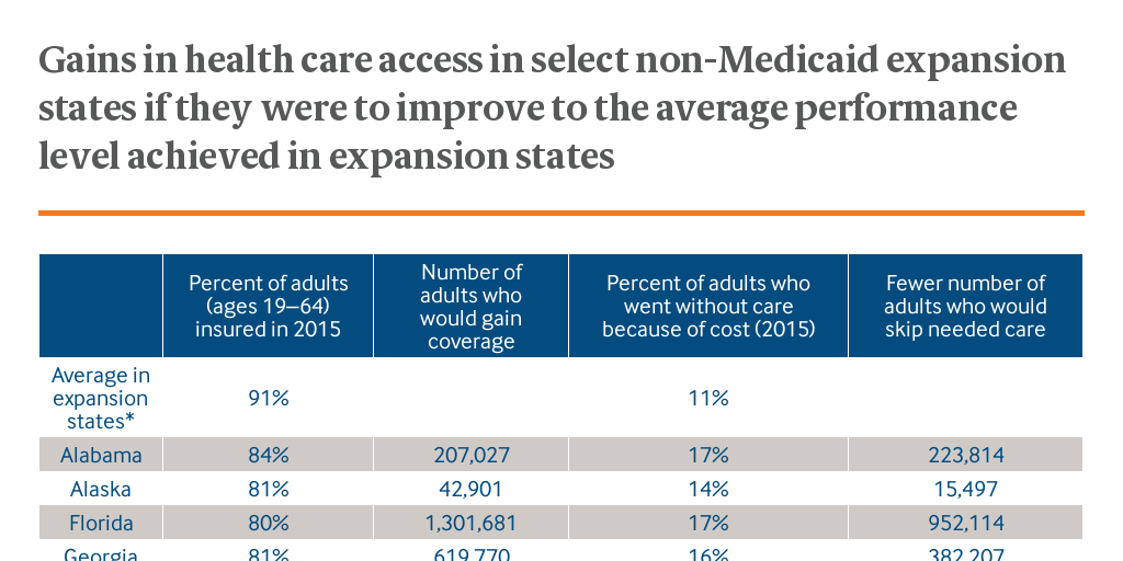 the current levels of the medicaid expansion in the united states and the expansion of the medicaid  A key component of the law was an expansion of medicaid (a) to cover up to 17 million more low-income individuals after a series of legal challenges, in 2012 the supreme court upheld many parts of the affordable care act but ruled that states could not be required to expand medicaid coverage.