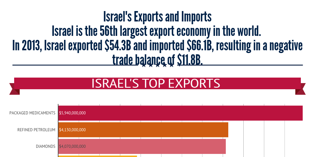 Israel's Exports and Imports by max max - Infogram