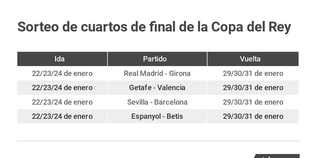 Sorteo de cuartos de la Copa del Rey 2019 by Prensa Ibérica ...