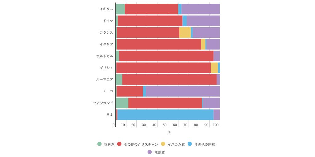 現代ヨーロッパの宗教人口割合(operation Worldの統計による) By Satoshi Yoshida