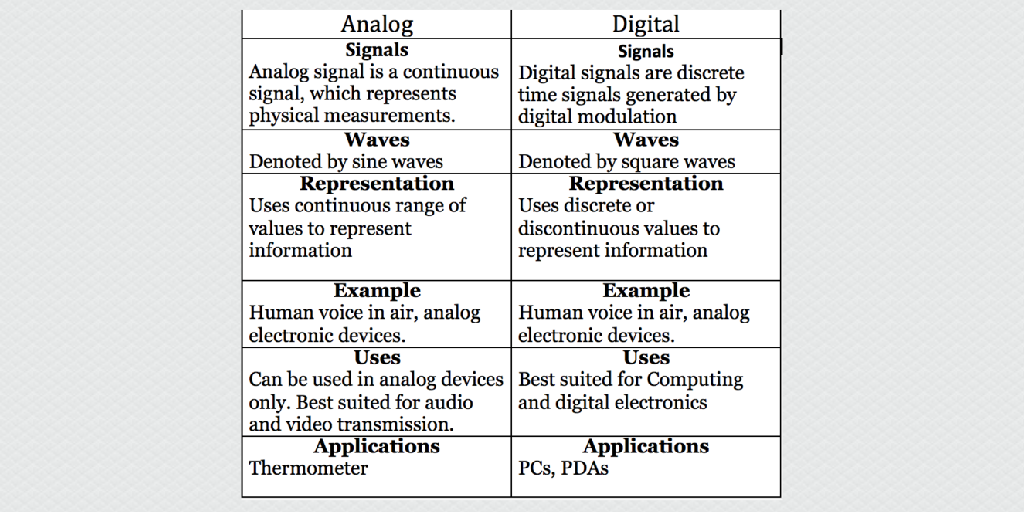 Analog Vs Digital By Groupc Infogram