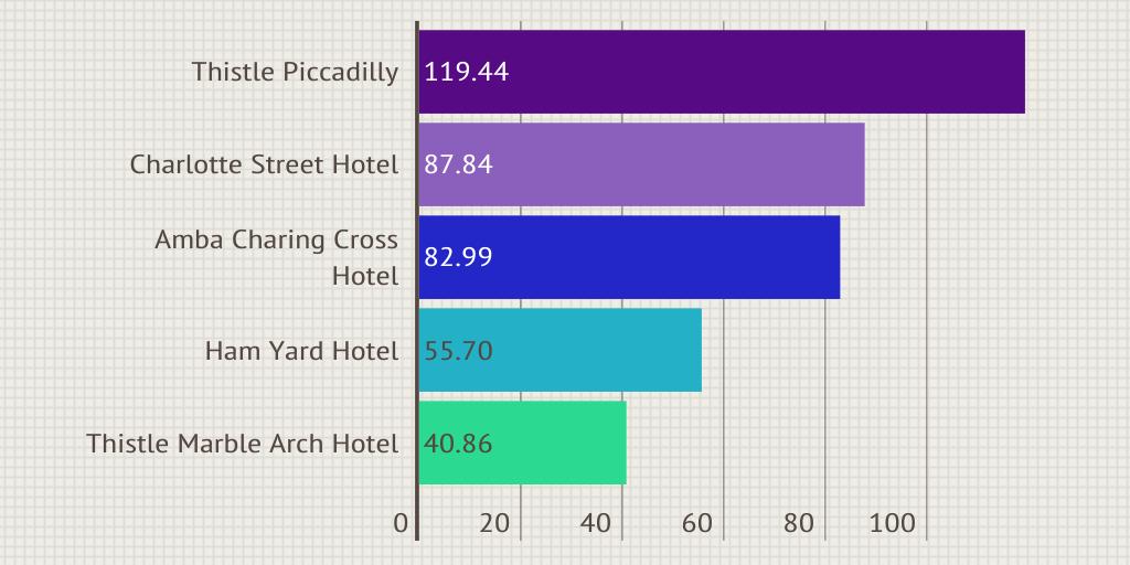 Best Hotels In London